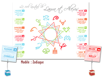 Plan de table - Astrologie